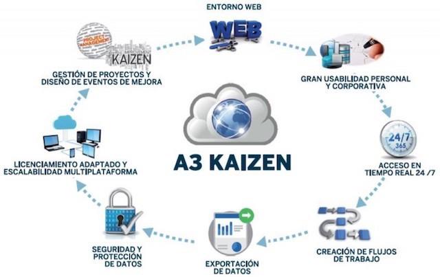 a3-kaizen-global-lean