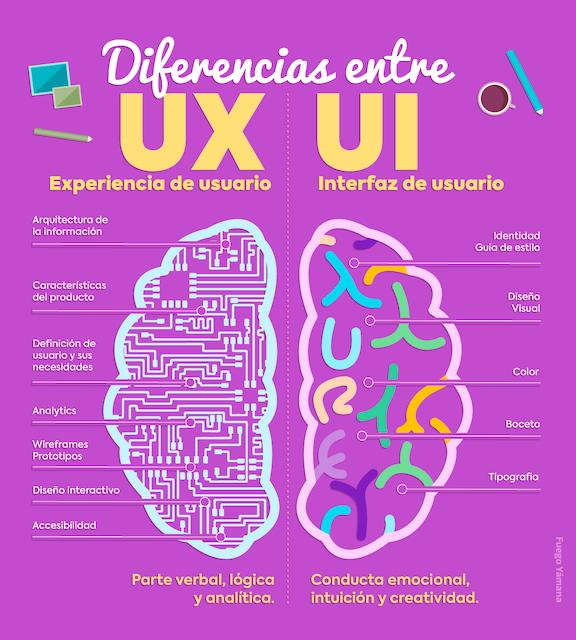 diferencia-UX-UI