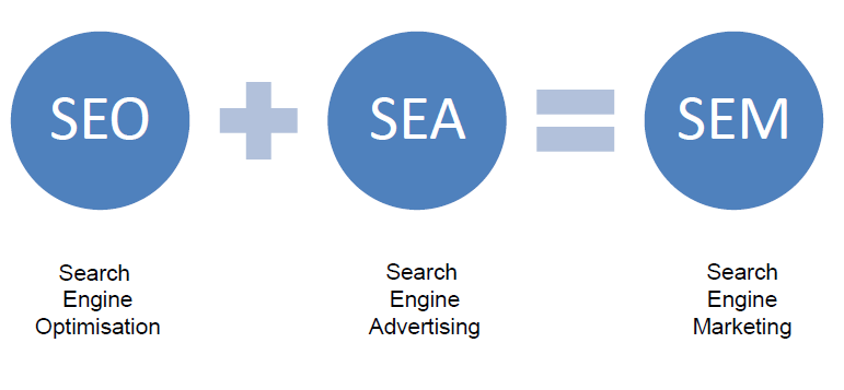 SEA-Marketing-SEO-SEM-SE