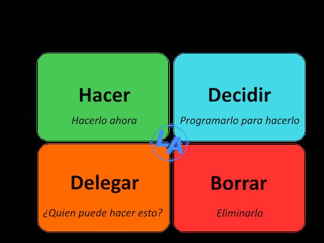 matriz-eisenhower