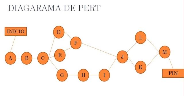 diagrama_de_pert