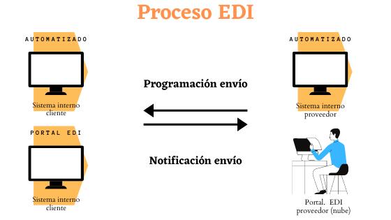 procesos_edi