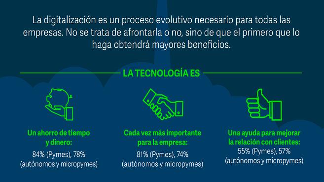 digitalización-pymes