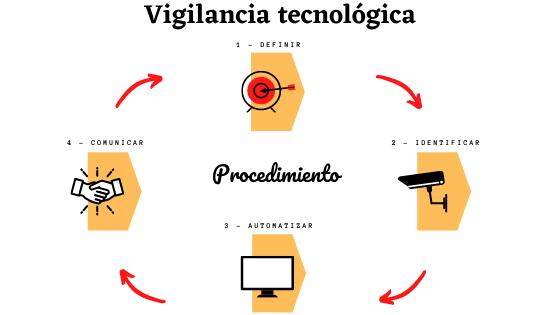 vigilancia-tecnologica-procedimiento
