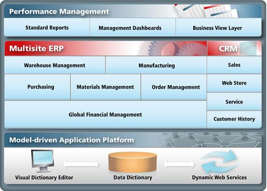 erp-contabilidad-compiere