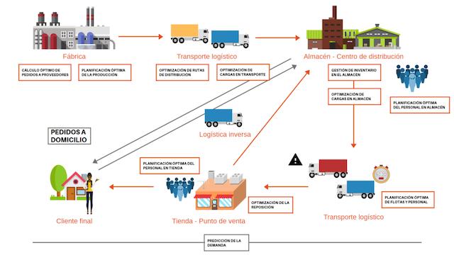 flujo-logistico-almacen