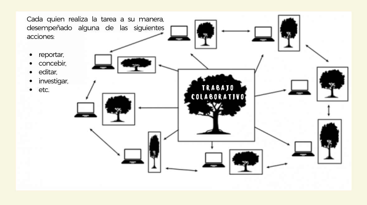 diferencias-trabajo-equipo-trabajo-colaborativo