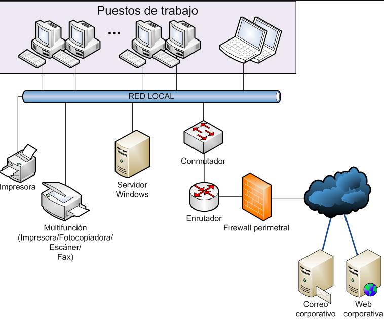 infraestructura-informatica-pyme