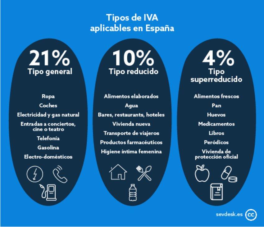IVA-empresas-tipos-de-iva