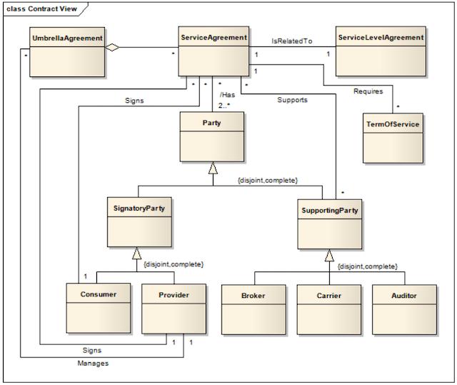 contrato de servicios cloud computing