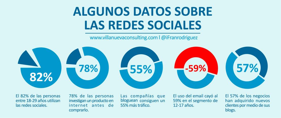 Marketing-en-redes-sociales-estadísticas-plataforma