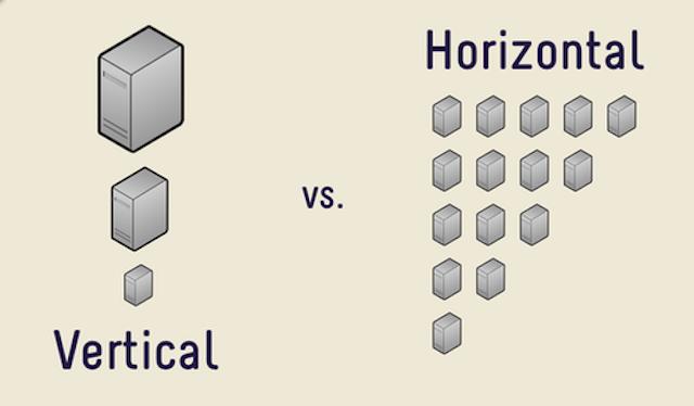 escalabilidad-vertical-horizontal