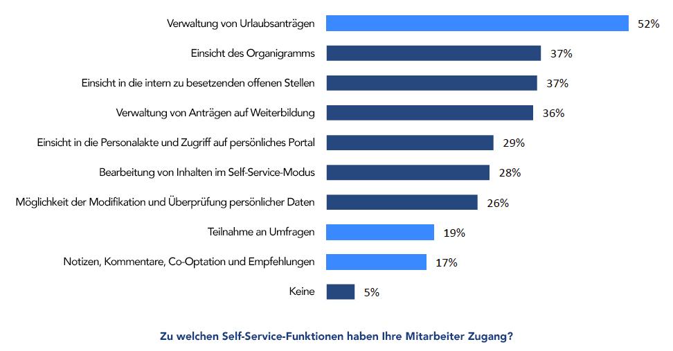 Personalmanagement-Software - CXP Umfrage Funktionen