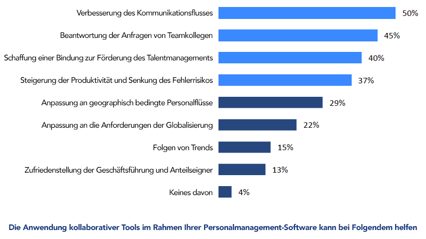 Personalmanagement-Software - CXP kollaborative Tools Umfrage