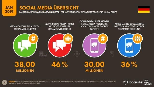 Social Media Nutzung in Deutschland Statistik