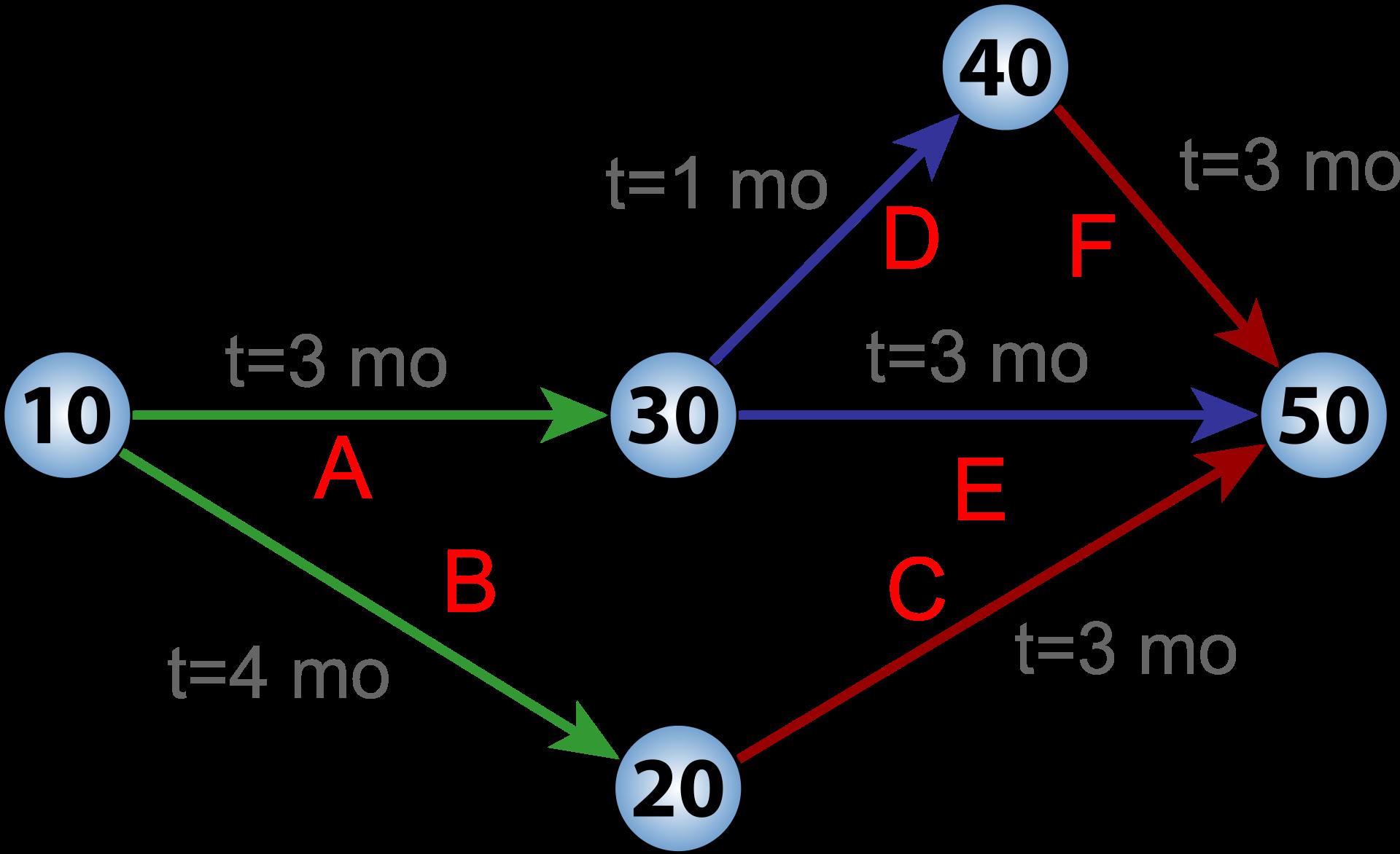 Projekte planen: PERT-Diagramm