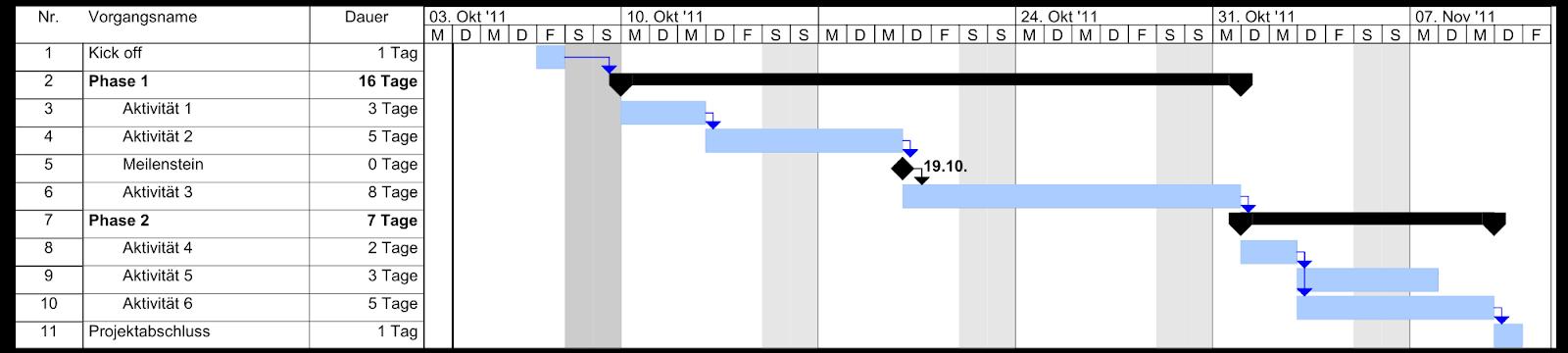 Wie plane ich ein Projekt: Gantt-Diagramm