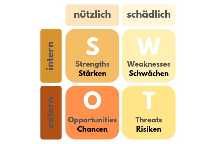 Onlinemarketing Strategie: SWOT