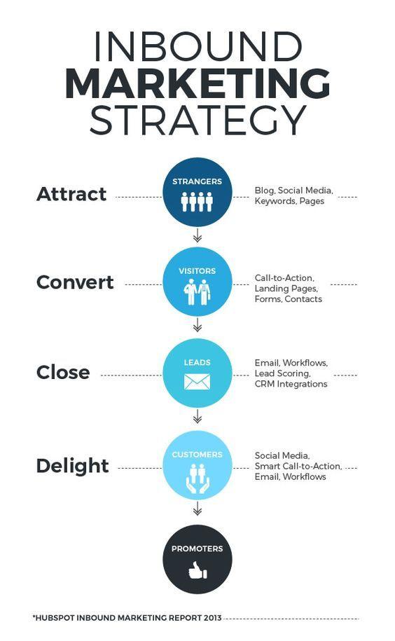 Conversion Funnel Inbound Marketing