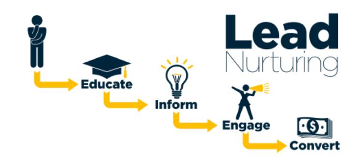 Lead Nurturing Hubspot - Onlinemarketin