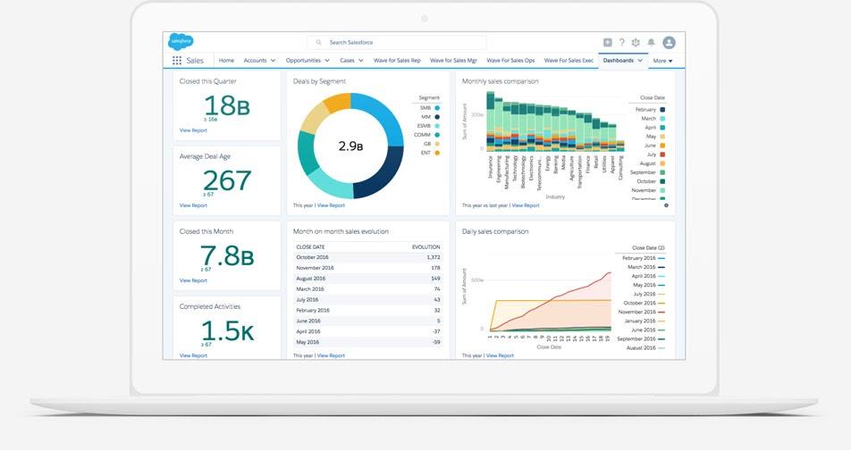 Salesforce Sales Cloud CRM