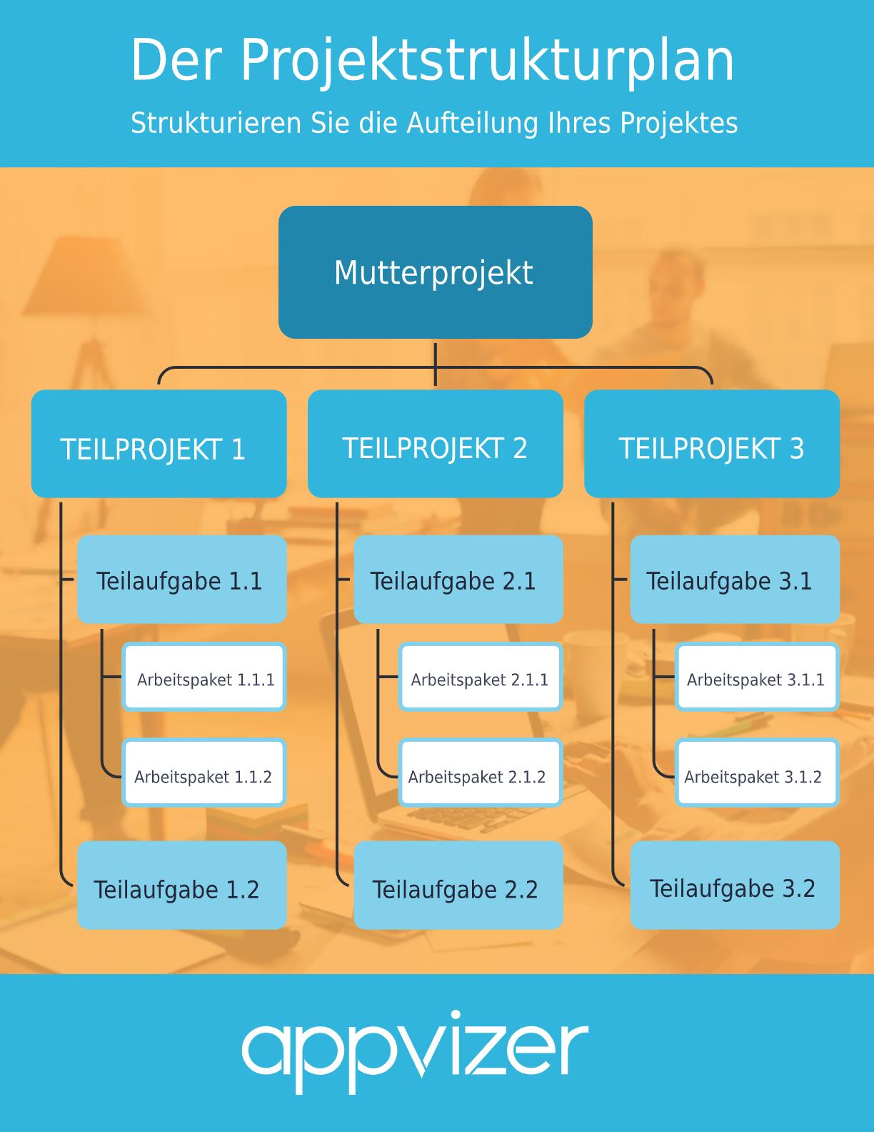 projektstrukturplan-beispiel