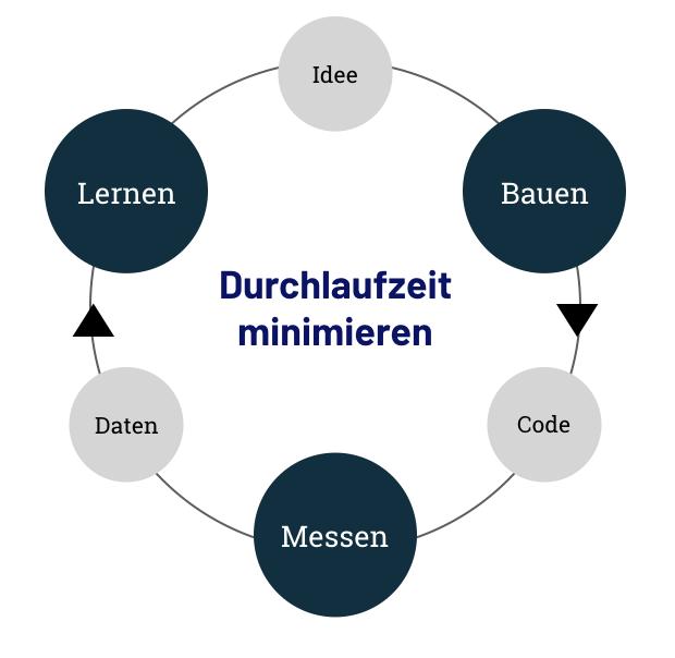 Lean Startup - Erklärung und Beispiele – Andreas Diehl (#DNO)