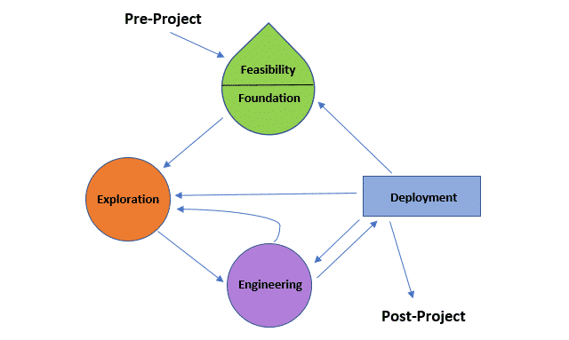 Agile Model Methodology of Software Development - Scrum, XP, DSDM ...