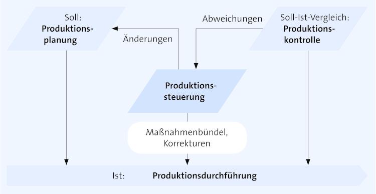 produktionssteuerung schema