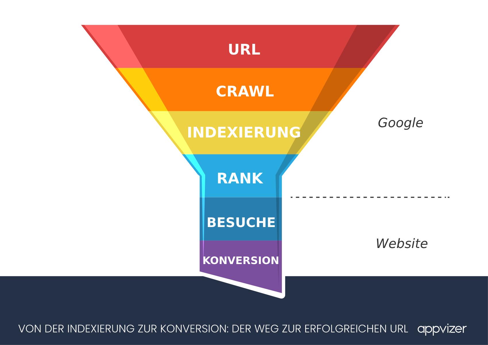 google-indexierung-funnel