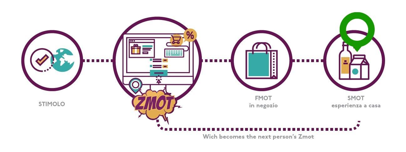 smot fmot zmot customer service moments of truth