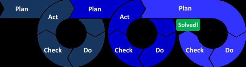 lean plan check do act agile