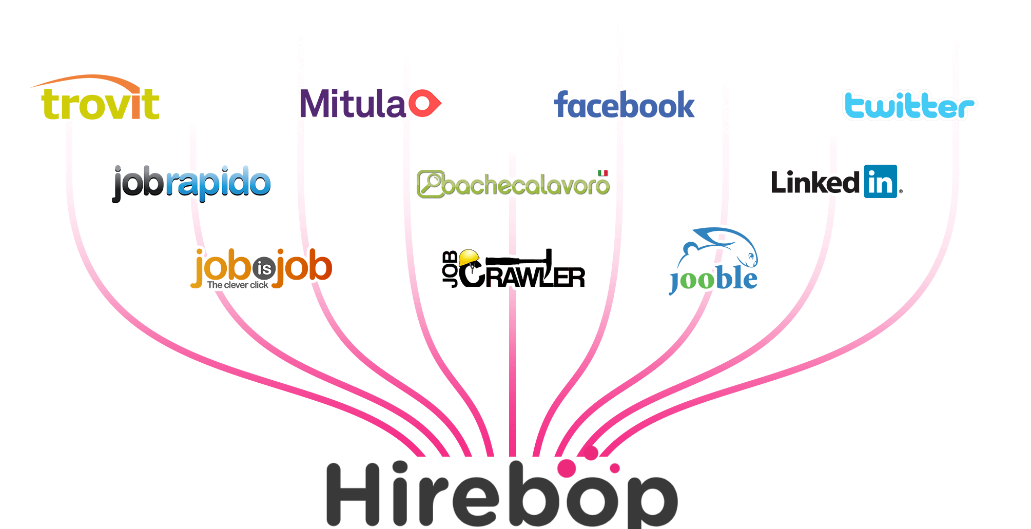 multiposting Hirebop