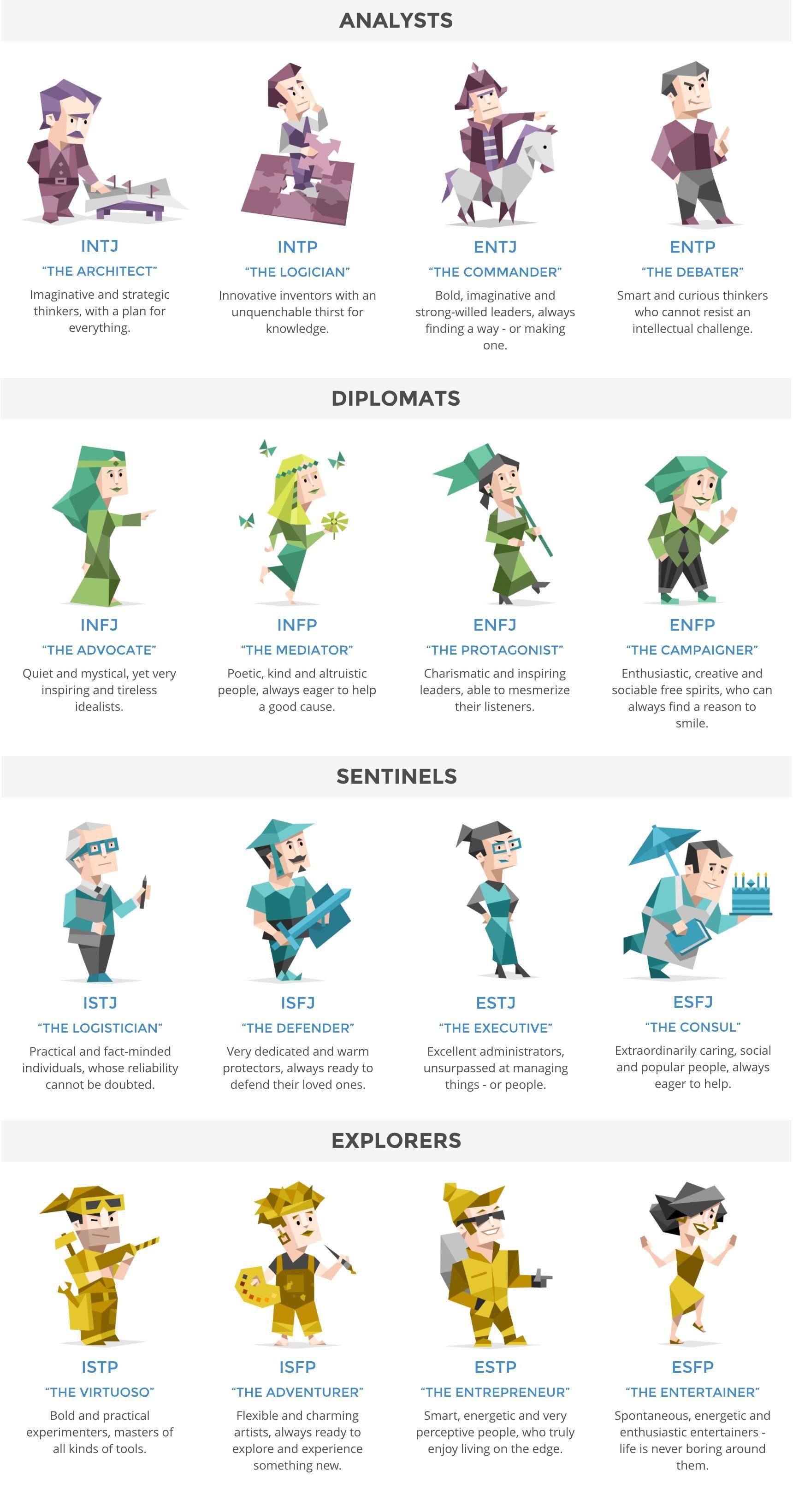 16 tipi di personalità