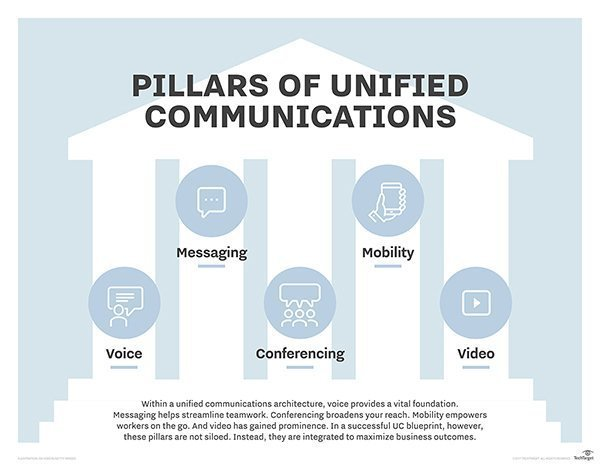 unified communication pillar