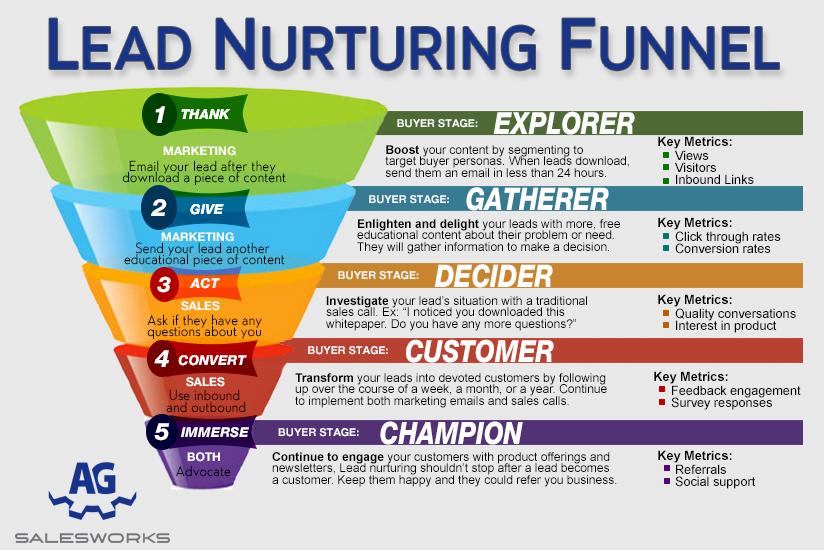 marketing funnel conversione customer journey