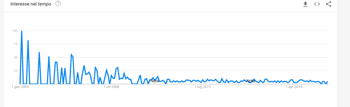 emailing vs email marketing google trend