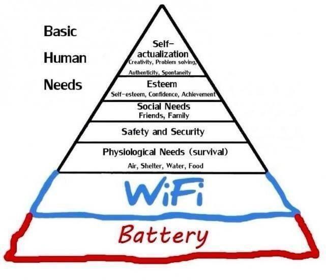 Risultato immagini per piramide maslow wifi