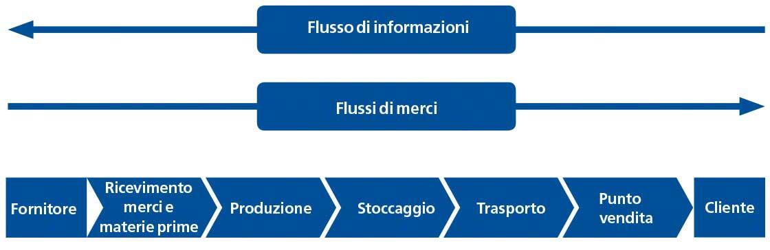 schema di Supply Chain