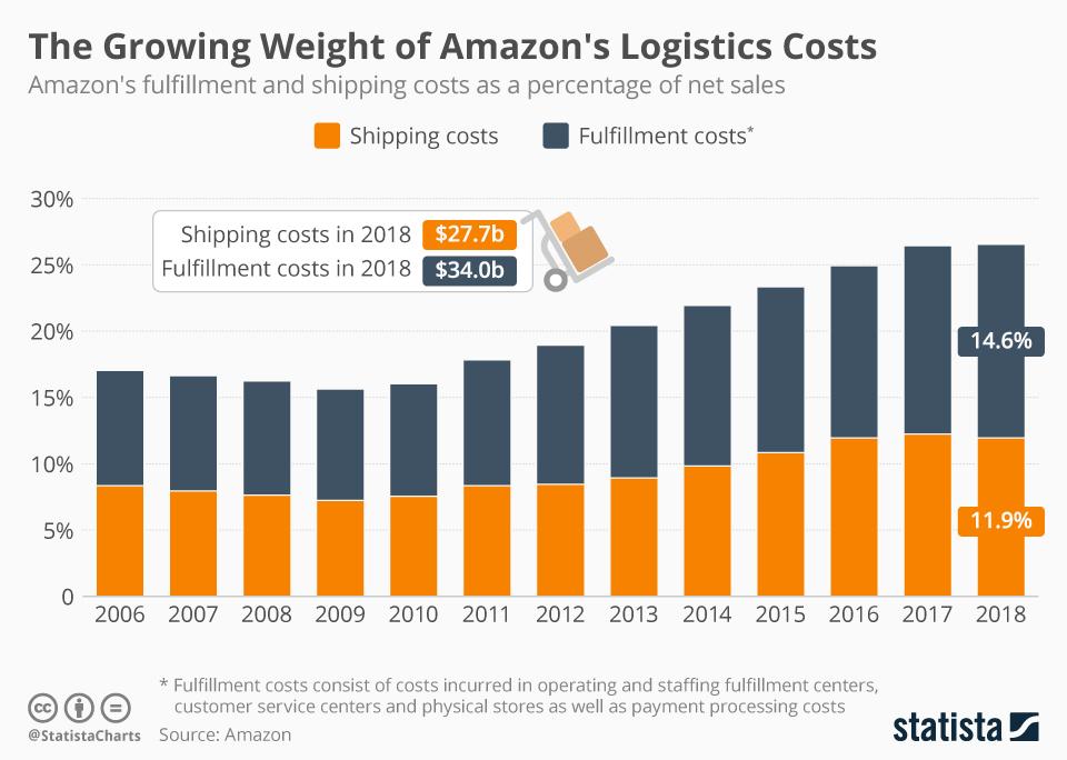 aumento costi logistici di Amazon