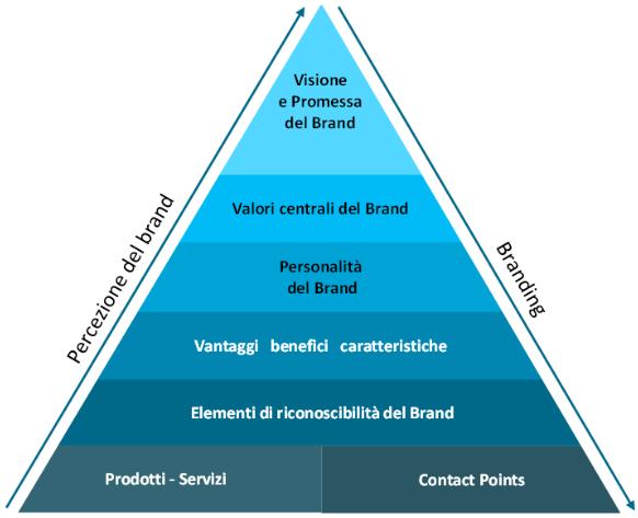 piramide valoriale del Brand
