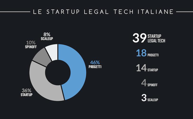 le startup legal tech italiane