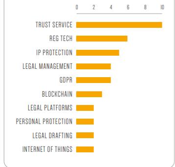 Le aree di intervento legal tech
