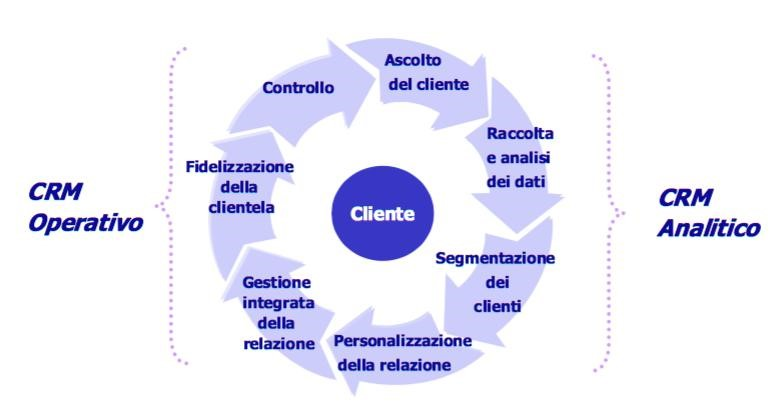 differenze tra crm operativo e analitico