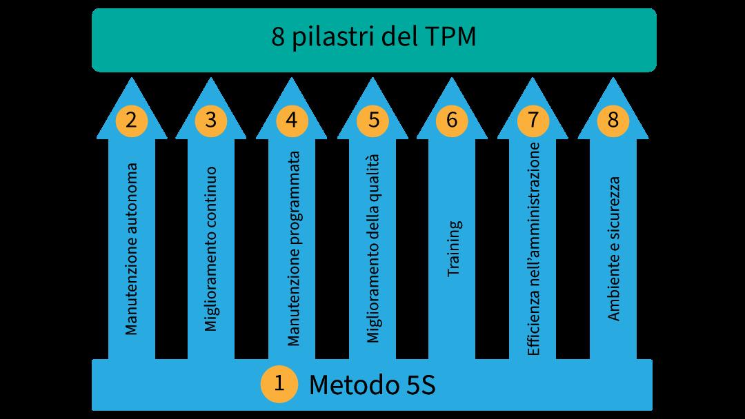 8 pilastri del TPM