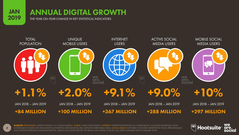 annual digital growth