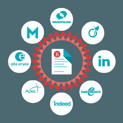 beetween integrated platforms
