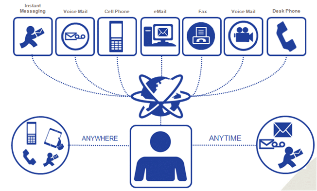 Cloud telephony allows for connection to telephone service from anywhere at anytime, as long as there is Internet