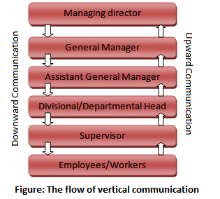 vertical-communication