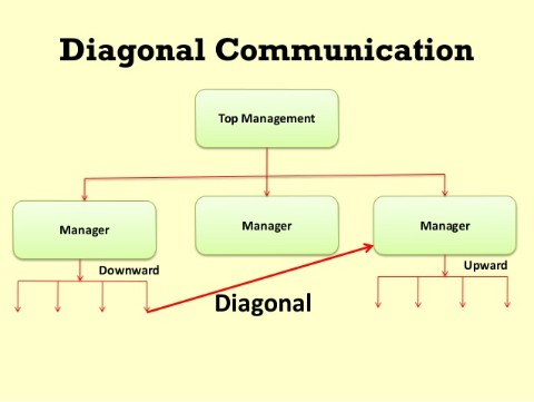 diagonal_communication
